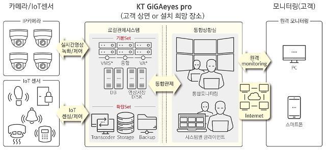KT텔레캅, 지능형 영상관제 솔루션 '기가아이즈 프로 컴팩트' 출시