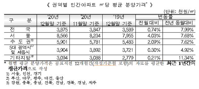 전국 민간아파트 ㎡당 평균 분양가 387만5000원