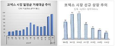 코스피·코스닥 형님덕에 동생 코넥스도 활황…신규 상장 감소는 우려