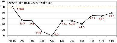 코로나 충격에서 한국경제 80% 회복…고용회복은 25% 그쳐