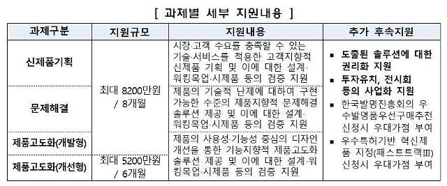 특허청-성남시-대전시, 창업기업 지식재산 사업화에 협업