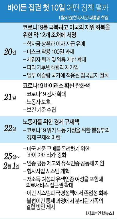 조정장 진입한 코스피··· 바이든 시대 개막 주목