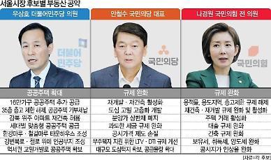 [전문가 진단] 쏟아지는 서울시장 부동산 공약...실효성 1위는 고밀개발·35층룰 완화