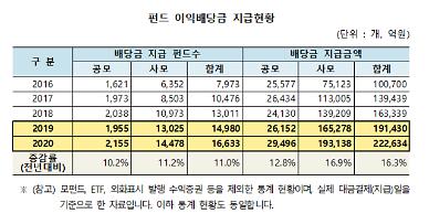 작년 펀드 이익배당금 22조2634억원…전년比 16.3%↑