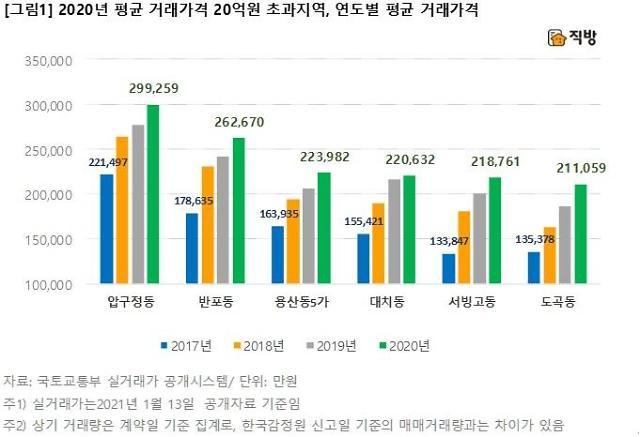 압구정 아파트 평균가 30억원 육박...10억 클럽도 2017년 대비 3배↑