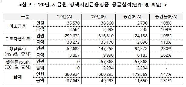 서민금융진흥원, 지난해 56만명에게 5조원 금융 지원