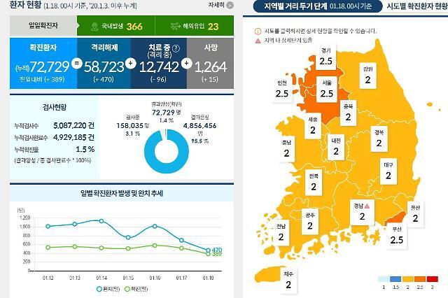 [NNA] 韓, 사회적 거리두기 31일까지 연장... 카페, 학원 등 일부 시설 완화