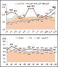 12월 주택거래량 14만건…전년 동월 대비 20%↑