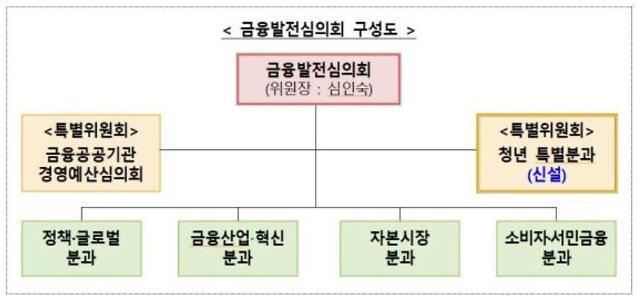 2021금융발전심의회 첫 회의…청년특별분과 신설 등 논의