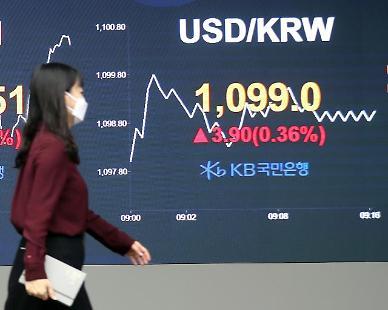 원·달러 환율, 1103.5원 출발…위험자산 선호에 소폭 하락세
