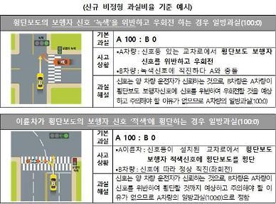 보행자 녹색신호를 위반한 우회전 차량, 사고 과실비율 100%