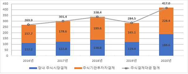 작년 주식결제대금 417조원…전년比 47%↑