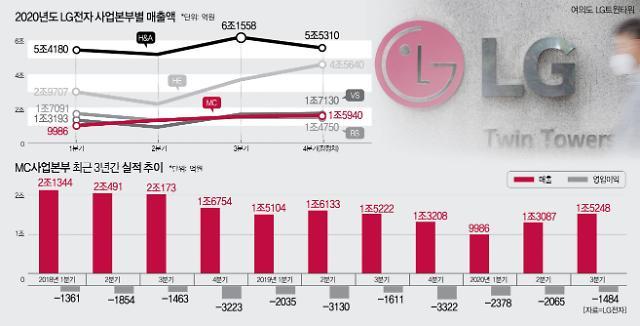 [종합] LG전자, 기술력↑ 비용↓…스마트폰 'ODM' 강자로 부활