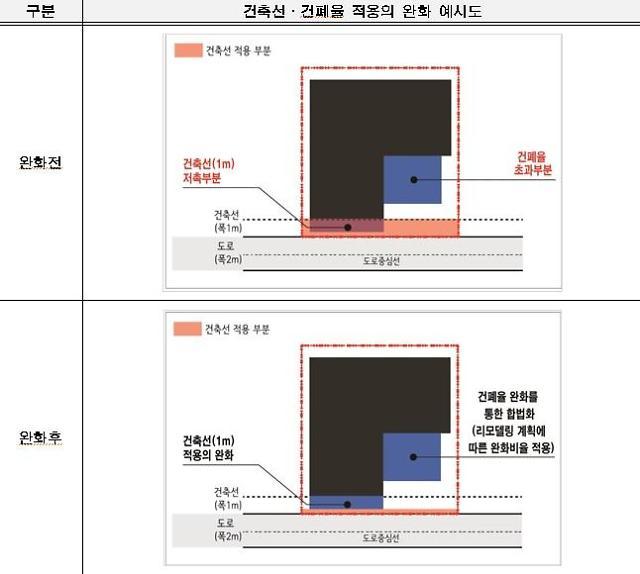 서울시, 저층주거지 리모델링 건폐율·건축선 제한 완화