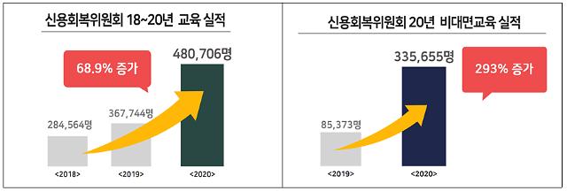 신복위, 지난해 서민취약계층 48만명에 금융교육 실시