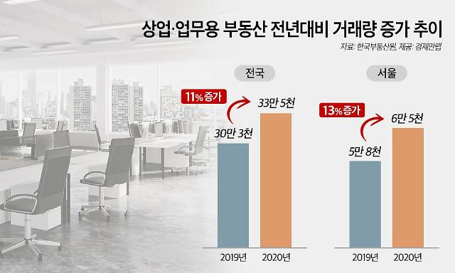 지난해 상업·업무용 부동산 거래량 11% 증가...반사이익에 몰린 수요