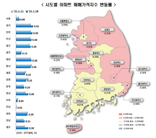 집값 다시 불기둥…전국(0.25%→0.29%), 서울(0.07%→0.09%)