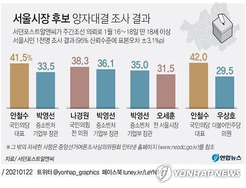 """""""서울시장 양자대결 안철수 우세"""""""