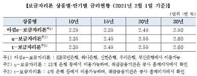 주금공, 2월 보금자리론 금리 동결...최저 연 2.25%