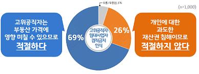 경기도, 고위공직자 부동산 임대사업자 겸직금지 여론 69%가 적절