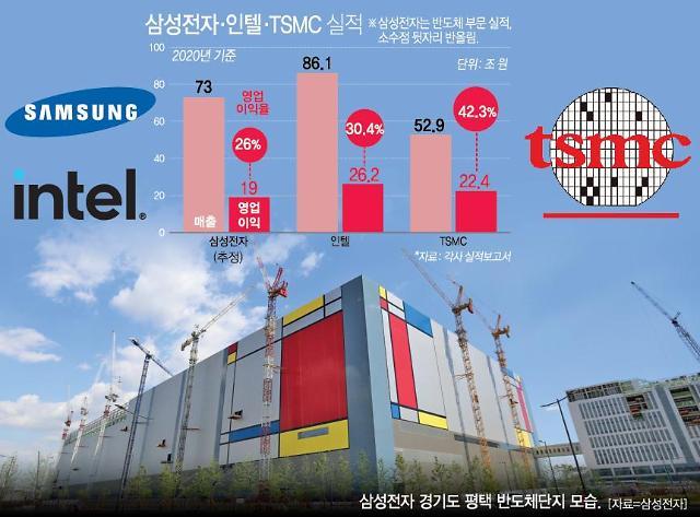 [반도체 공급난]② 반도체가 '경제 빅뱅' 大변수…글로벌 기업들, 몸 달았다