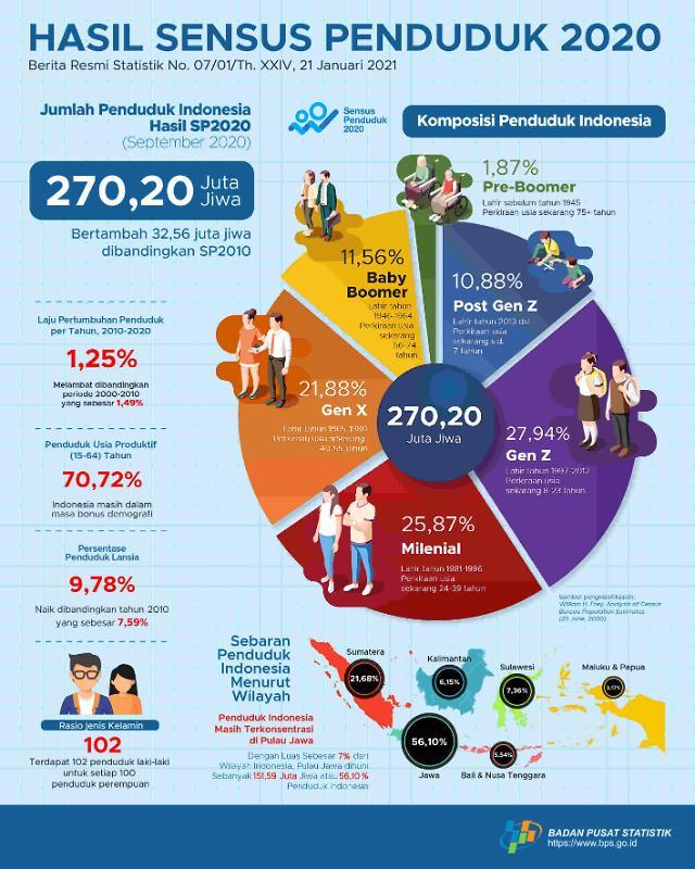 [NNA] 印尼 2020년 인구, 2억 7000만명 넘어