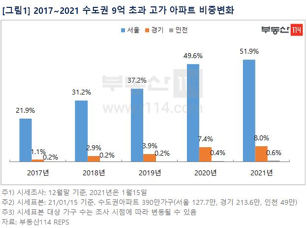 서울 9억원 초과 고가 아파트 비중 50% 넘어