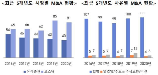 작년 M&A 상장사 121곳…전년比 5.5%↓