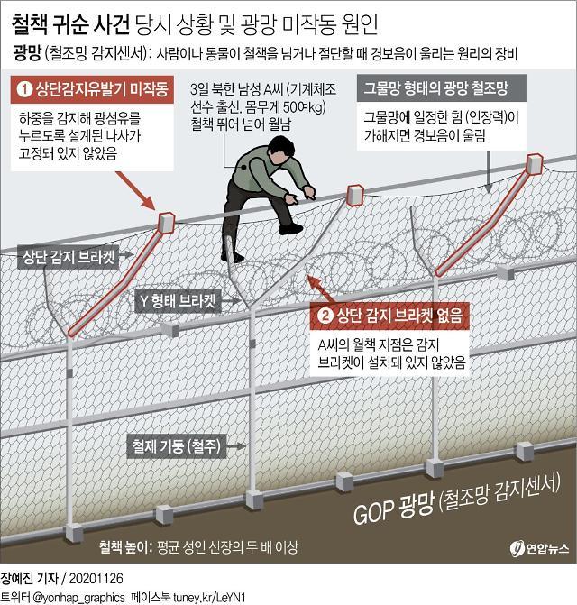 북한 남성 월책 허용한 동부전선 GOP 장비 교체에 50억 투입