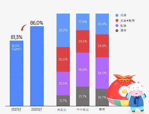 超八成韩企将发放春节奖励 大企业与中小企业差距大