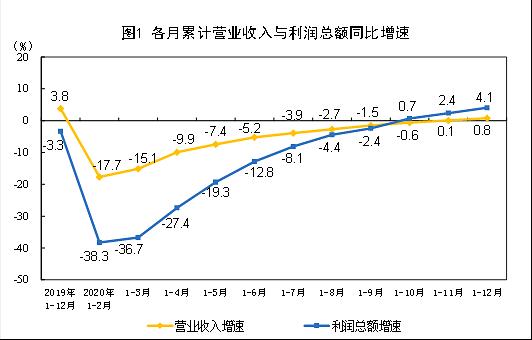 세계 공장 중국 공업기업 이익 8개월째 플러스