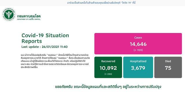 [NNA] 태국 26일 국내감염 937명... 하루 기준 역대 최다