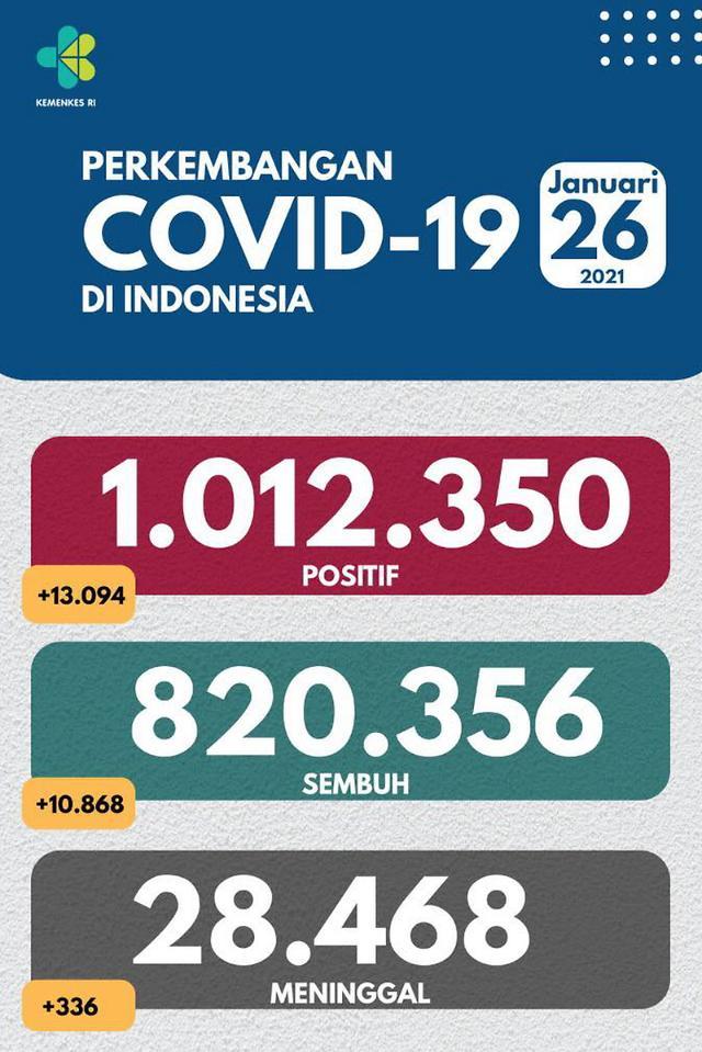 [NNA] 印尼 코로나 누적감염자 100만명 넘어