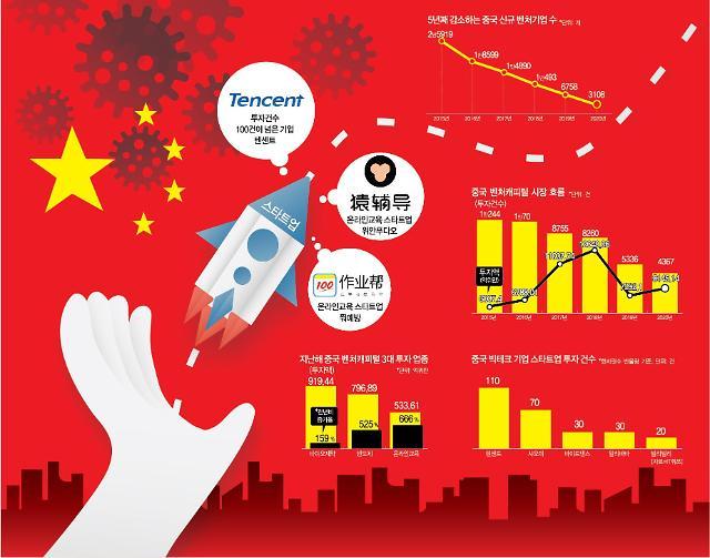 [그래프로 보는 중국] 中벤처투자 늘었는데…스타트업은 왜 울지?