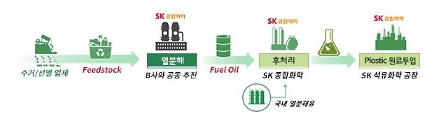 SK종합화학, 美 열분해 전문업체와 폐플라스틱 재활용 협력