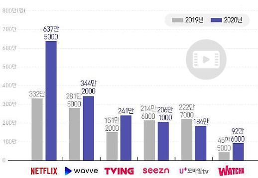 奈飞月均用户数超600万 在韩OTT中一家独大