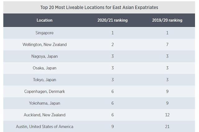 [NNA] 아시아 주재원 살기 좋은 도시 1위, 싱가포르... 16년 연속