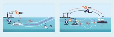 선박도 내비게이션 보고 항해한다...세계 최초 바다내비게이션 시행