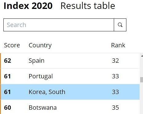全球清廉指数排行榜出炉 韩国3年上升18个排名