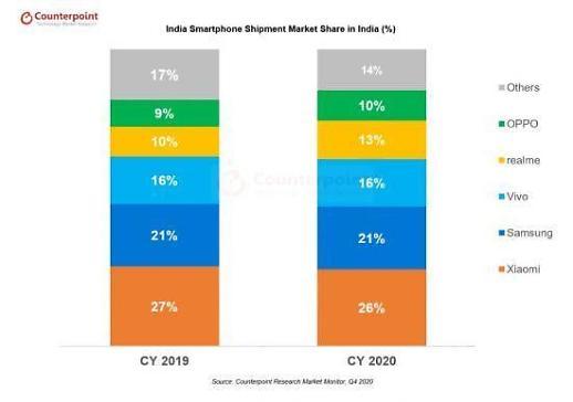 去年三星手机在印度市占率为21% 位居小米之后排第二