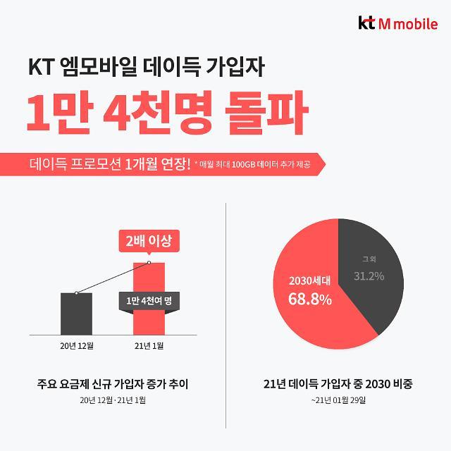 KT엠모바일, 데이득 알뜰폰 가입자 1개월만에 1만4000명