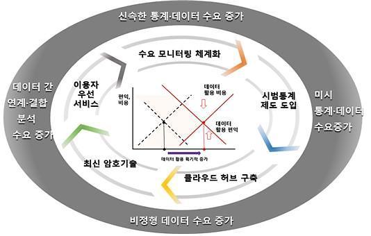 통계청, 데이터의 중심으로 거듭난다… K-통계시스템 구축 추진