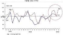 建設景気指数、2ヵ月連続下落へ・・・2月の上昇反転への期待
