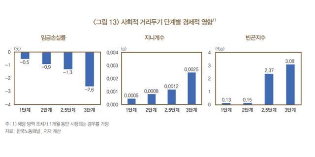 [NNA] 한국, 코로나 사태로 지난해 임금 7.4% 감소... 저소득층 타격