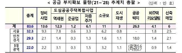 변창흠표 첫 공급대책…서울 32만, 전국 83만 가구 공급 역대 최대