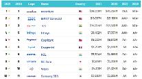 サムスンSDS、世界ITサービス企業ブランド価値10位…ESG成果の認定