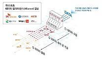 国内初の民間「データダム」構築へ…SKテレコム、データ1位事業者と「超協力」