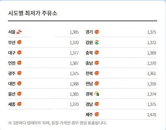 가짜석유 판매한 주유소, 대전·충남·북 13곳 적발···세종시는 제외