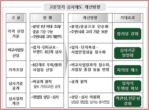 깜깜이 비판받던 'HUG 고분양가 심사기준' 계량화해 공개한다