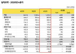 カカオ、昨年の売上4兆1567億ウォン・営業益4560億ウォン…過去最大